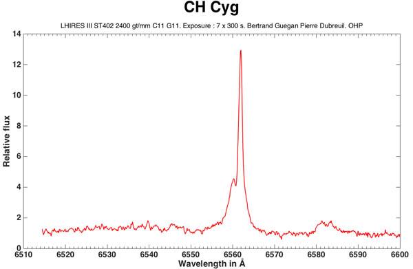 CH Cyg