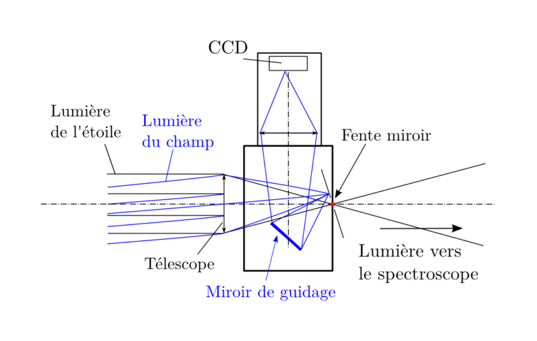 Mission gratin de photons - Page 2 Fig5_33_principe_guidage-768x488