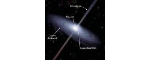 How to measure the redshift of a galaxy ?